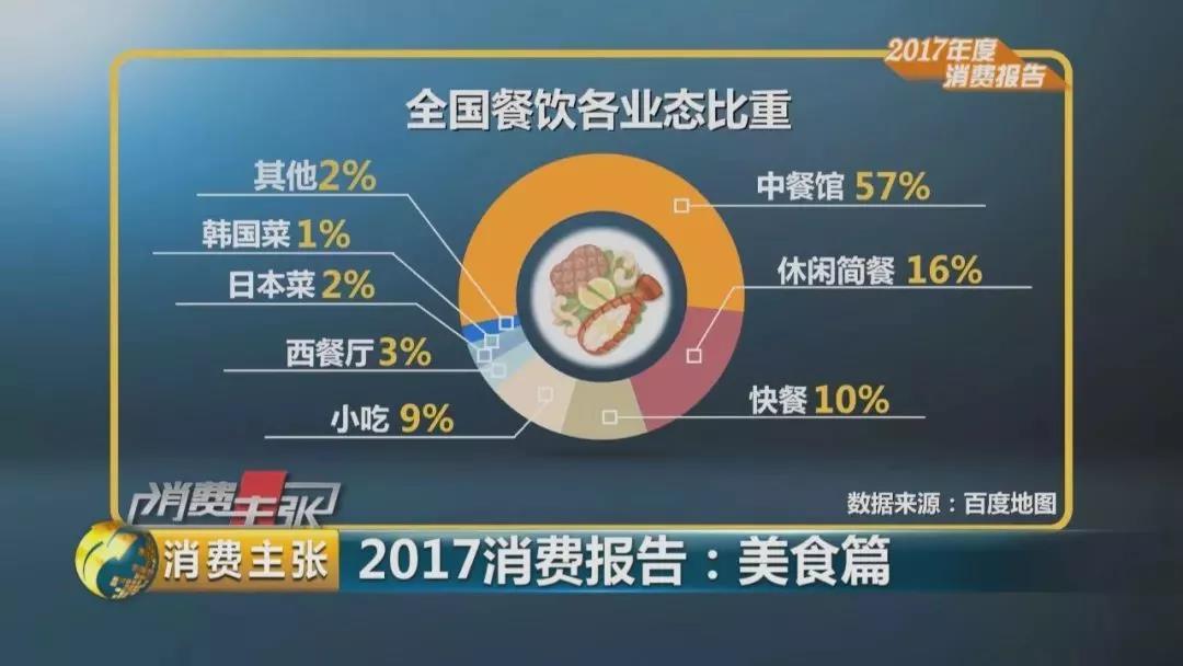 中式正餐占据主导市场