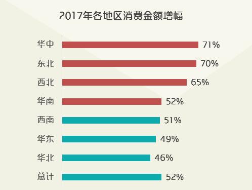 华中地区消费崛起
