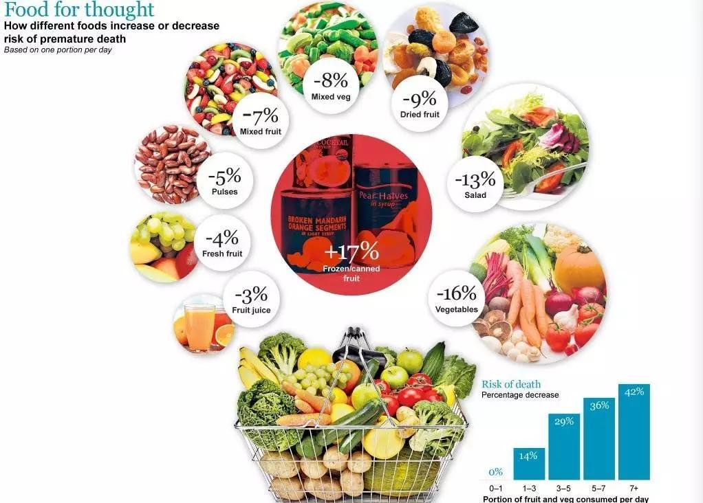 不同食物对因病致死率的影响